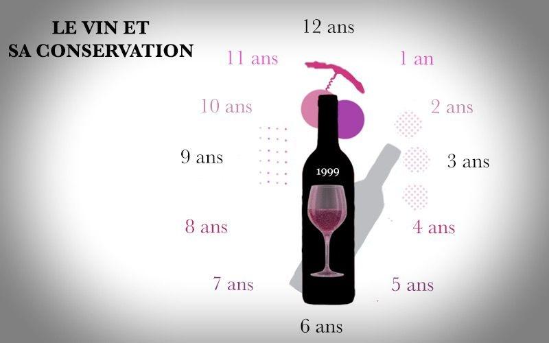 Comment conserver au mieux une bouteille de vin fermée ? ouverte ?